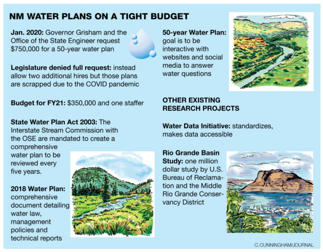 Albuquerque Journal :: Planning for New Mexico's water future